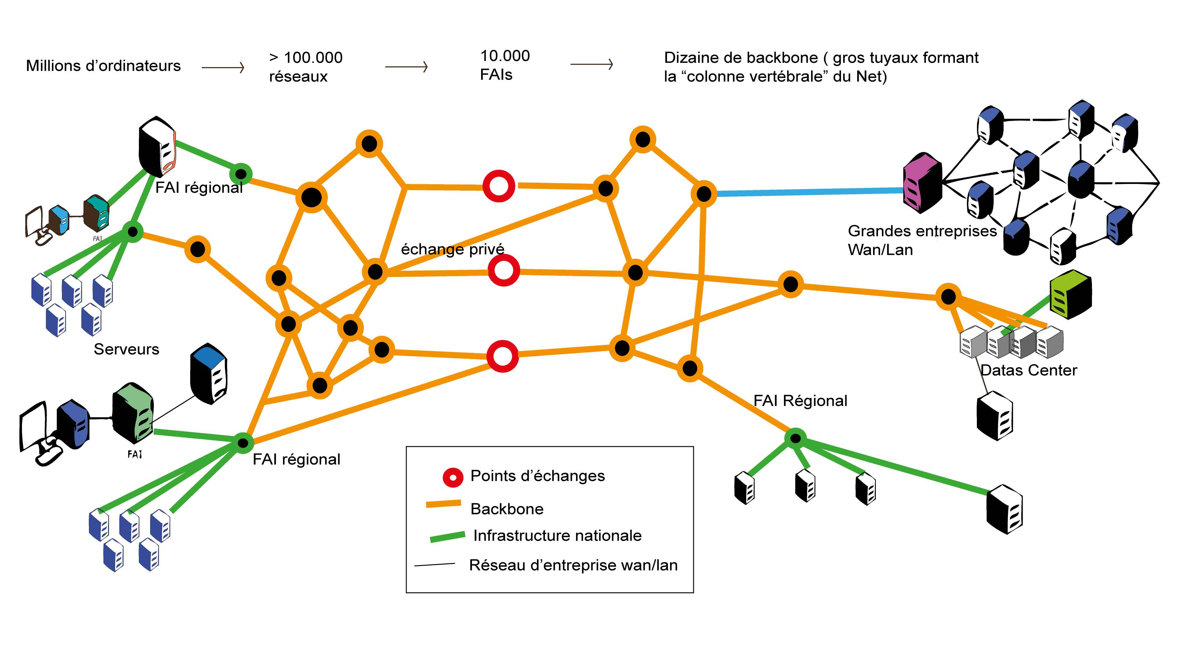 Comprendre l'architecture Internet | Neutralité du net .be